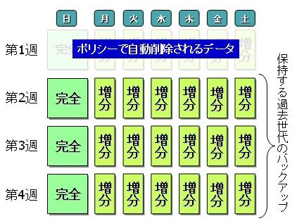 http://kuma25n.com/backup_sche.jpg